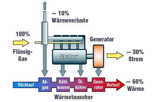 Blockheizkraftwerk Grafik