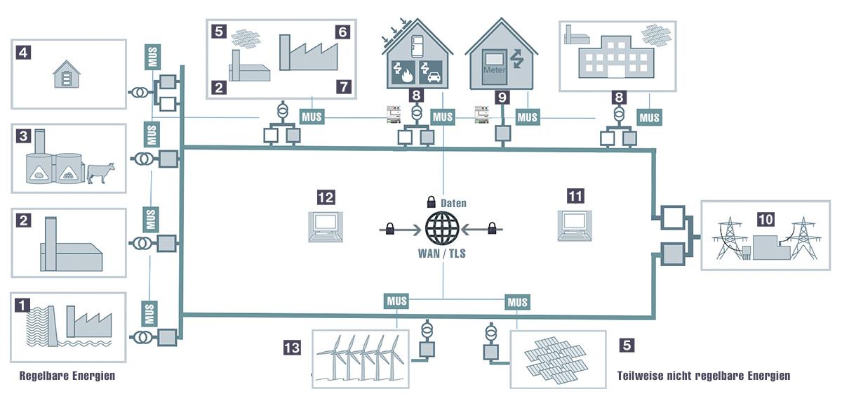 Smart Grid: Intelligentes Energienetz