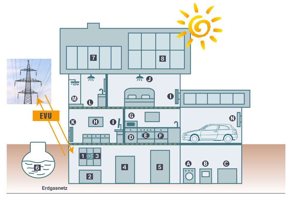 Erneuerbare Energien Grafik Energiebaukasten